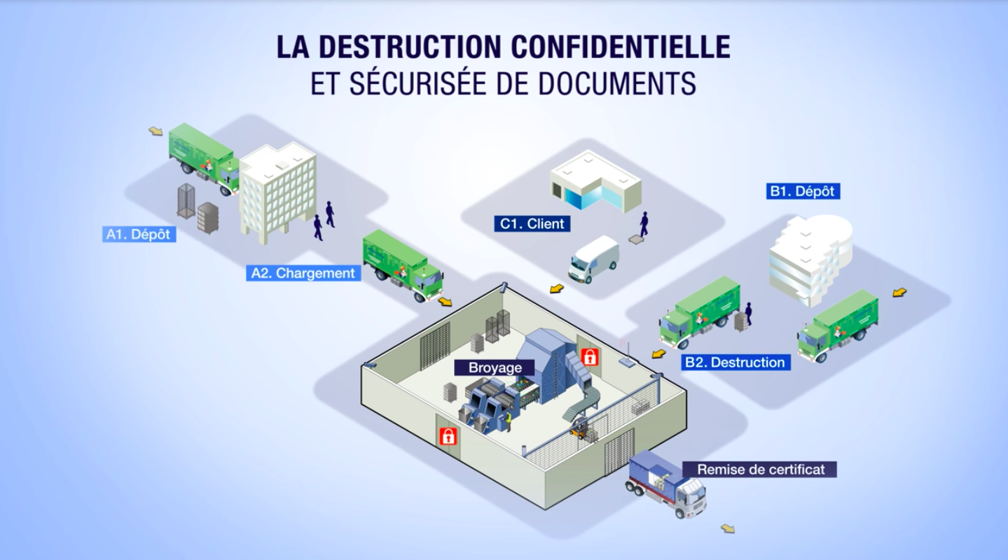La destruction confidentielle en infographie