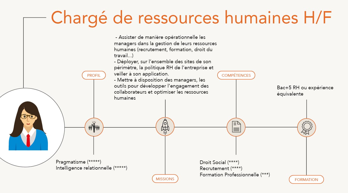 Responsable Formation (H/F)