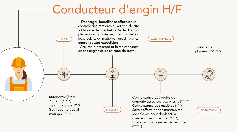 Conducteur d'engins H/F