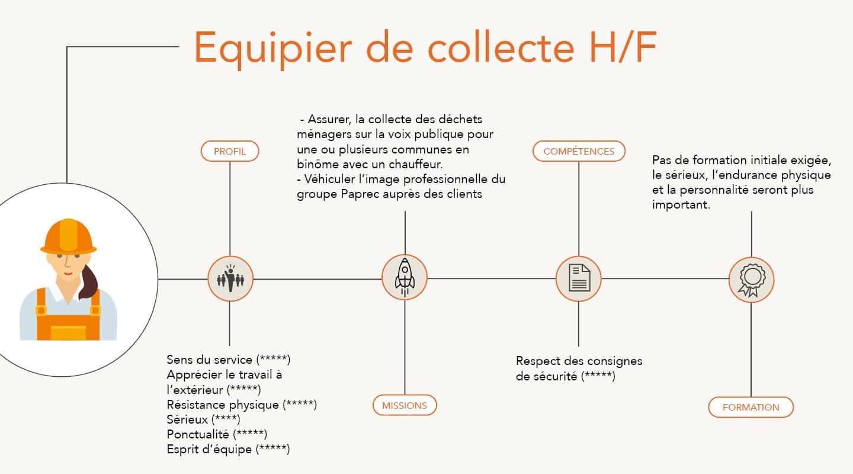Equipier(e) de Collecte H/F