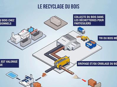 Le recyclage des piles en infographie