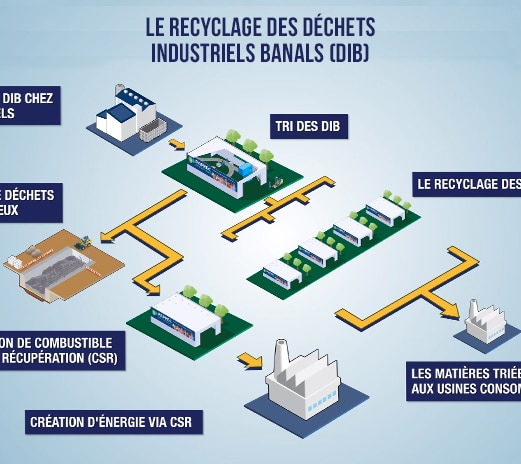 infographie-recyclage-DIB