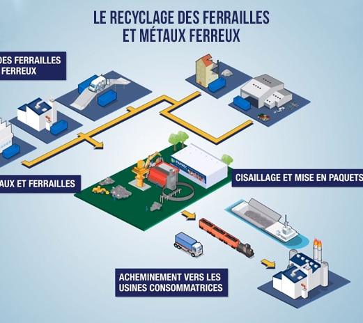 infographie-Recyclage-ferrailles-metaux-ferreux