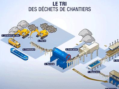 Le recyclage des déchets industriels banals en infographie