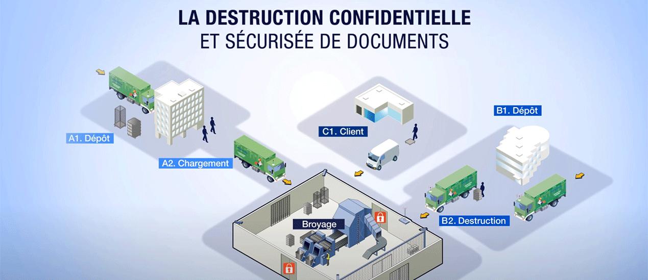 La destruction confidentielle de documents en infograhies