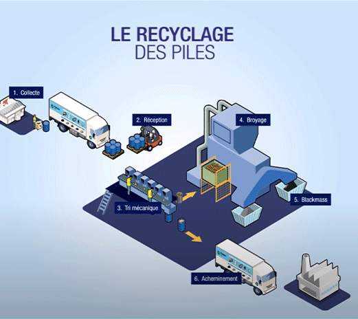 mea-Infographie-recyclage-piles-infographie