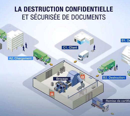mea_Infographie_destruction_confidentielle_document